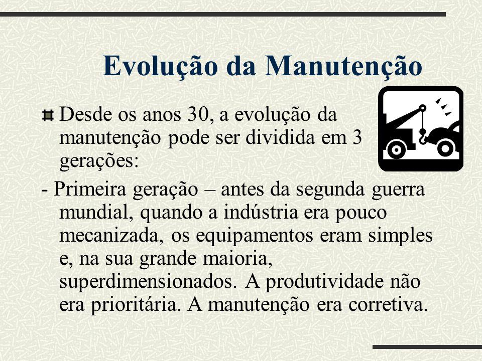 Evolução da Manutenção
