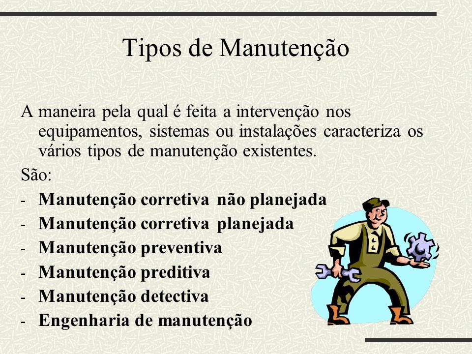 Tipos de Manutenção