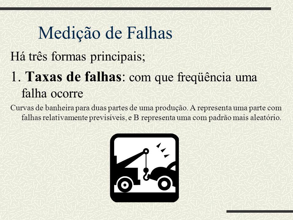 Medição de Falhas Há três formas principais; 1. Taxas de falhas: com que freqüência uma falha ocorre.