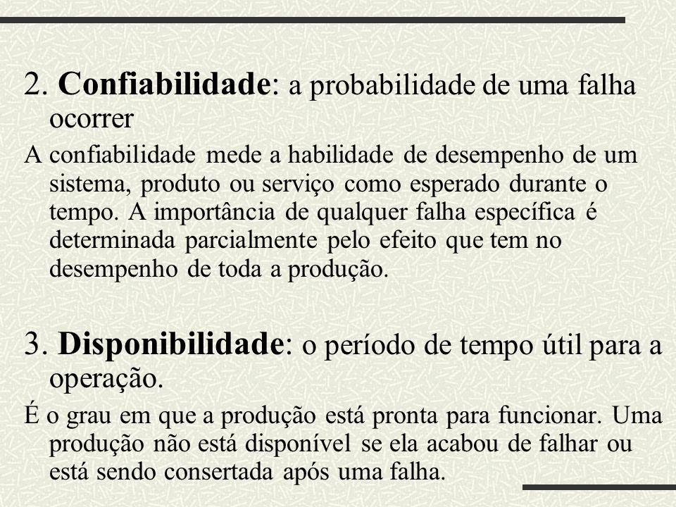 2. Confiabilidade: a probabilidade de uma falha ocorrer