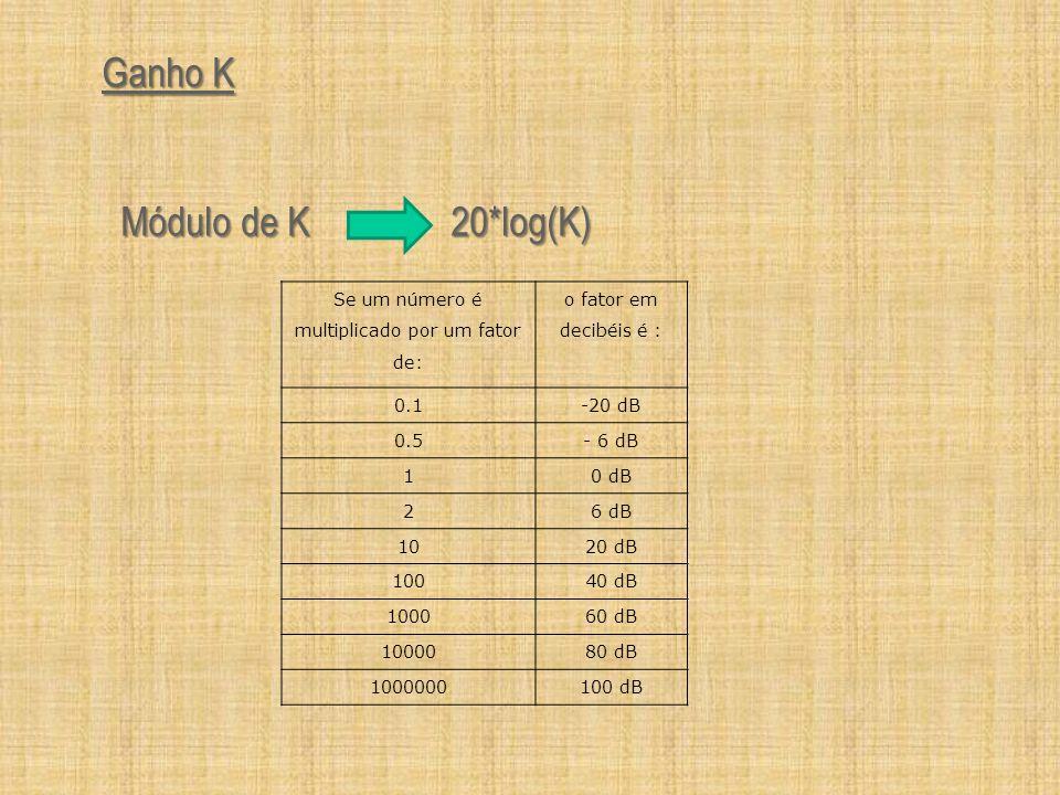 Se um número é multiplicado por um fator de: