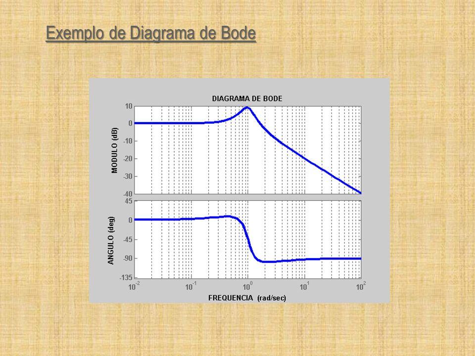 Exemplo de Diagrama de Bode