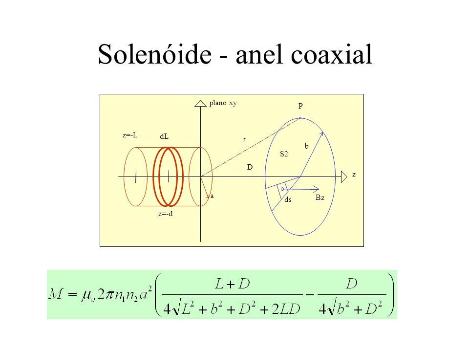 Solenóide - anel coaxial