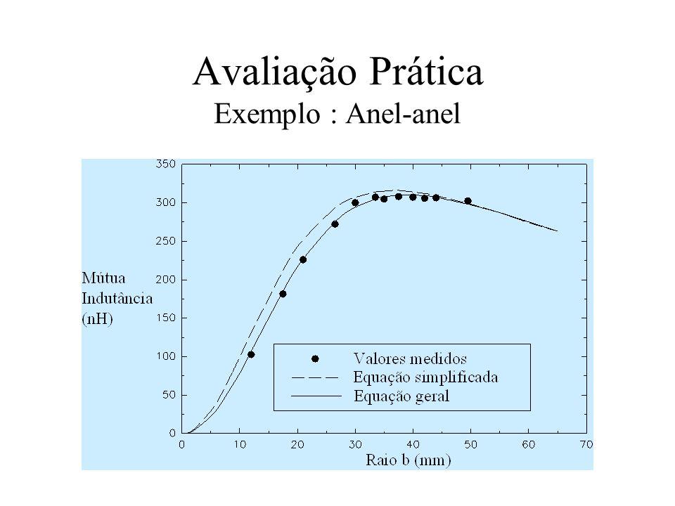 Avaliação Prática Exemplo : Anel-anel