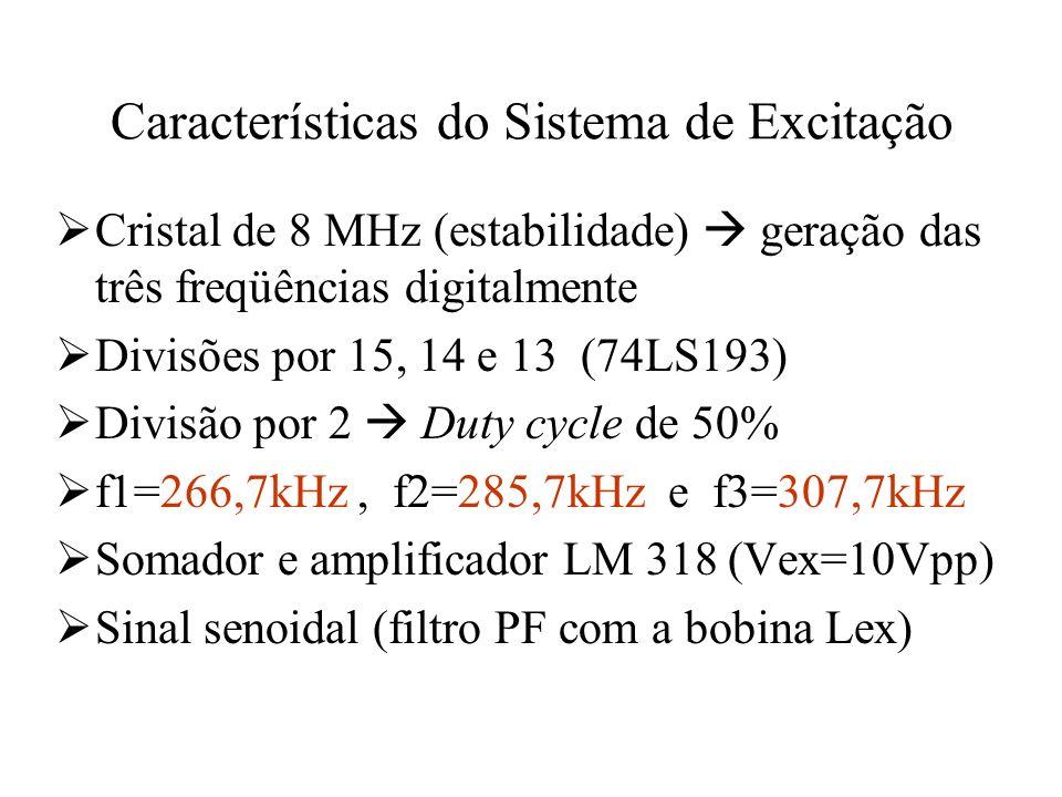 Características do Sistema de Excitação