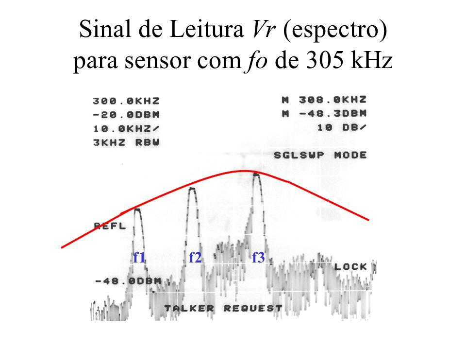 Sinal de Leitura Vr (espectro) para sensor com fo de 305 kHz