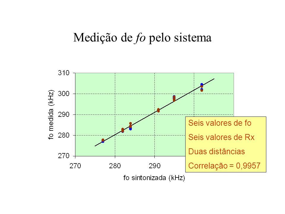 Medição de fo pelo sistema