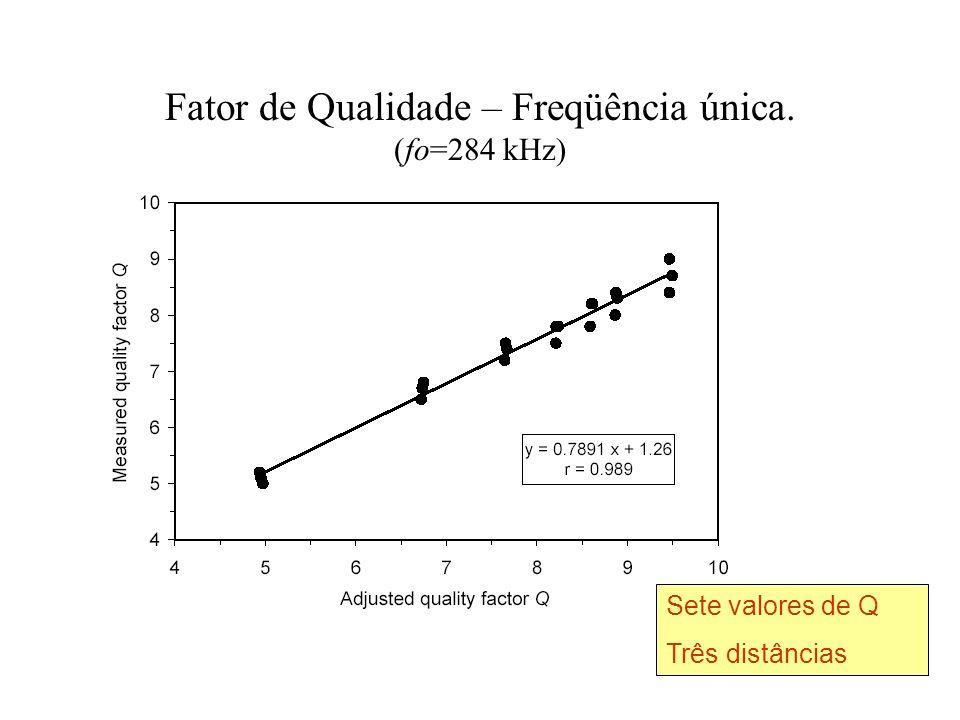 Fator de Qualidade – Freqüência única. (fo=284 kHz)