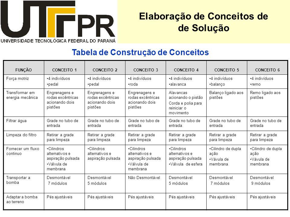 Elaboração de Conceitos de Tabela de Construção de Conceitos