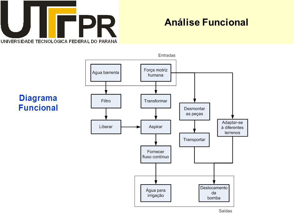 Análise Funcional Diagrama Funcional