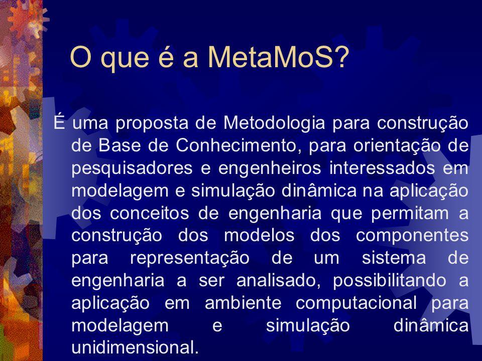 O que é a MetaMoS