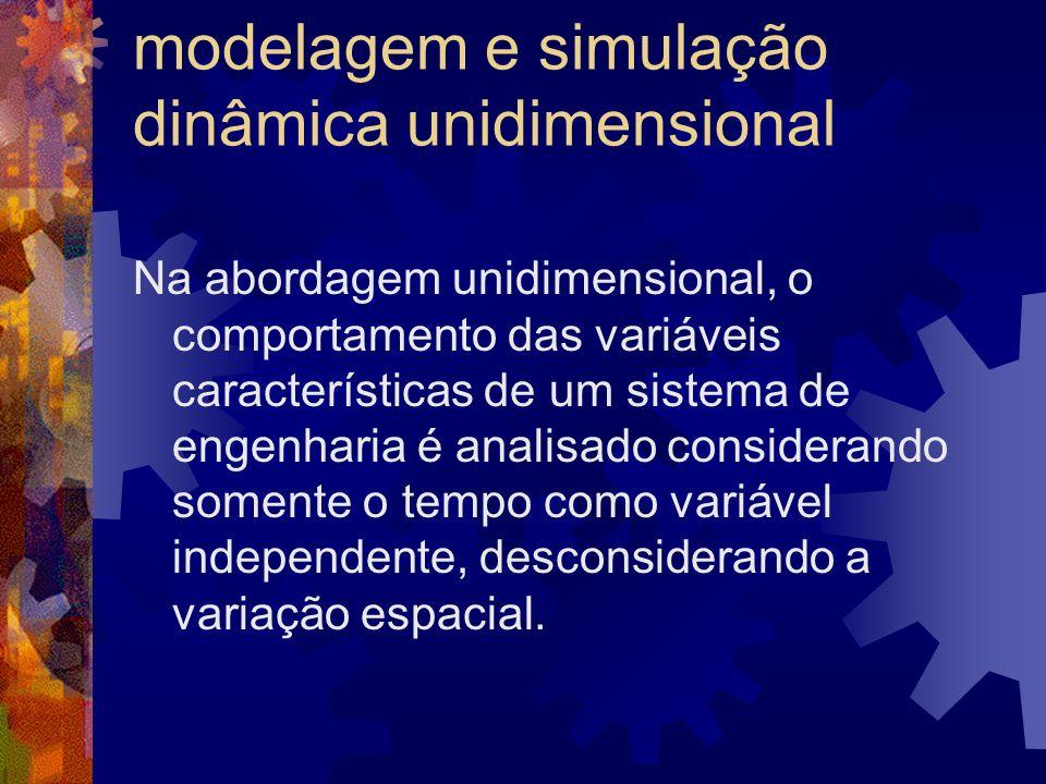 modelagem e simulação dinâmica unidimensional