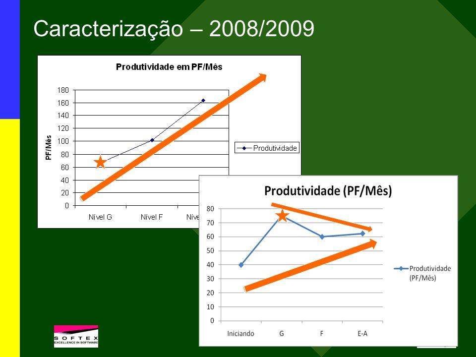 Caracterização – 2008/2009
