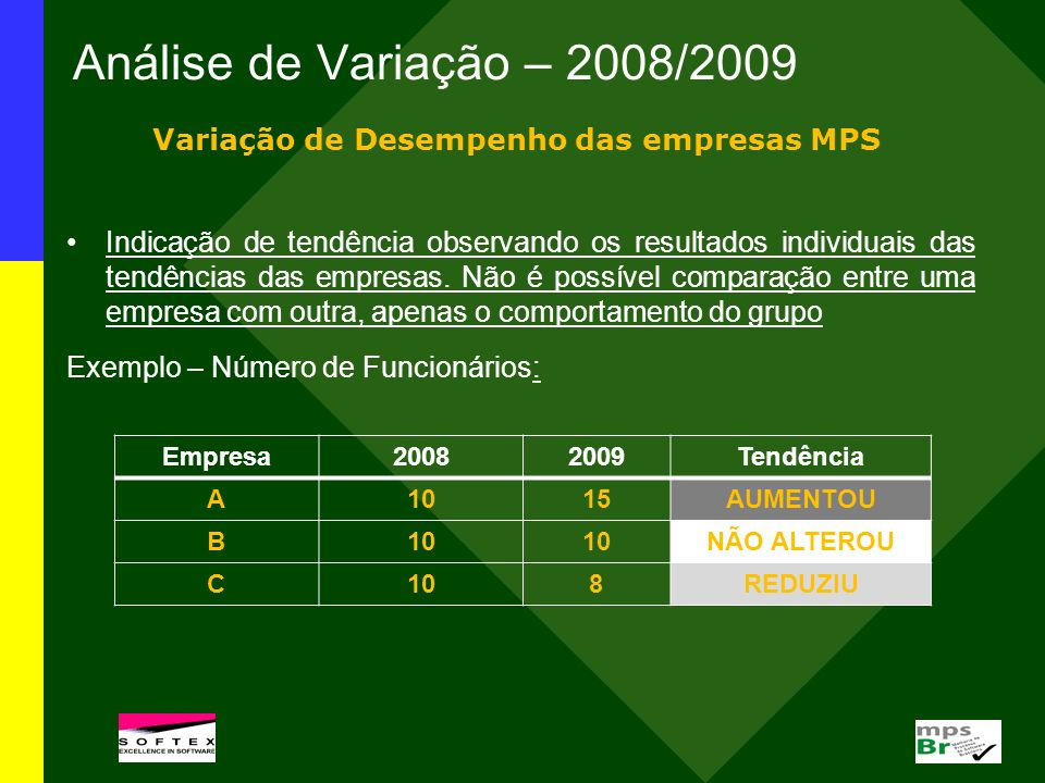 Variação de Desempenho das empresas MPS
