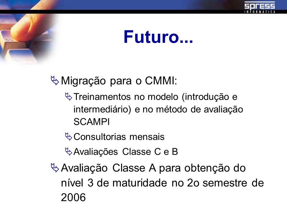 Futuro... Migração para o CMMI: