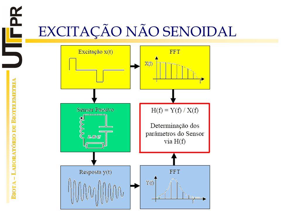 EXCITAÇÃO NÃO SENOIDAL
