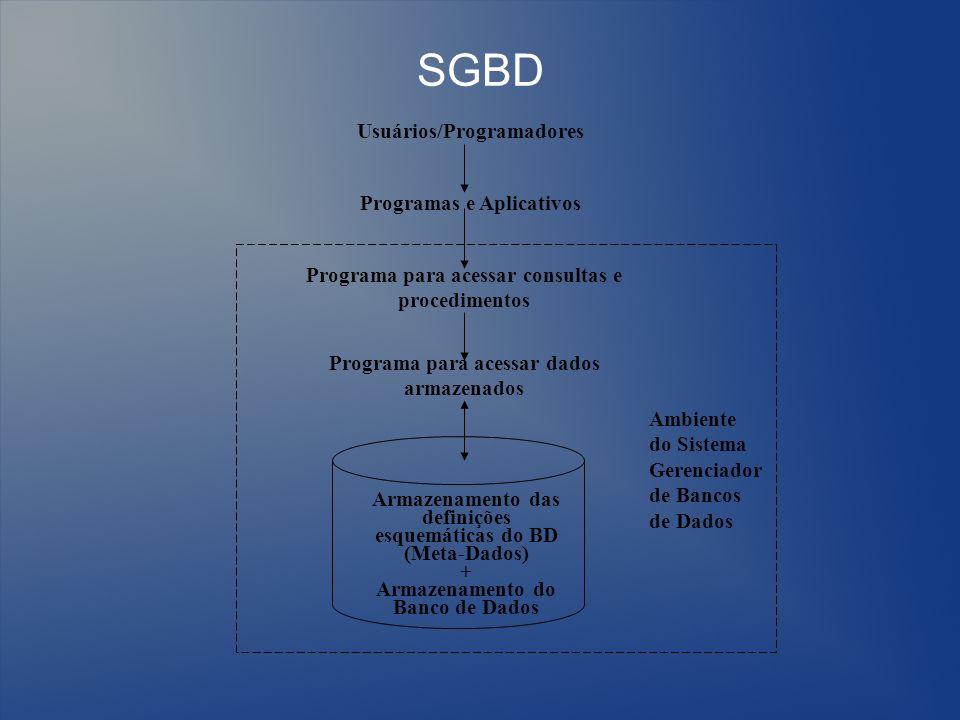 SGBD Usuários/Programadores Programas e Aplicativos