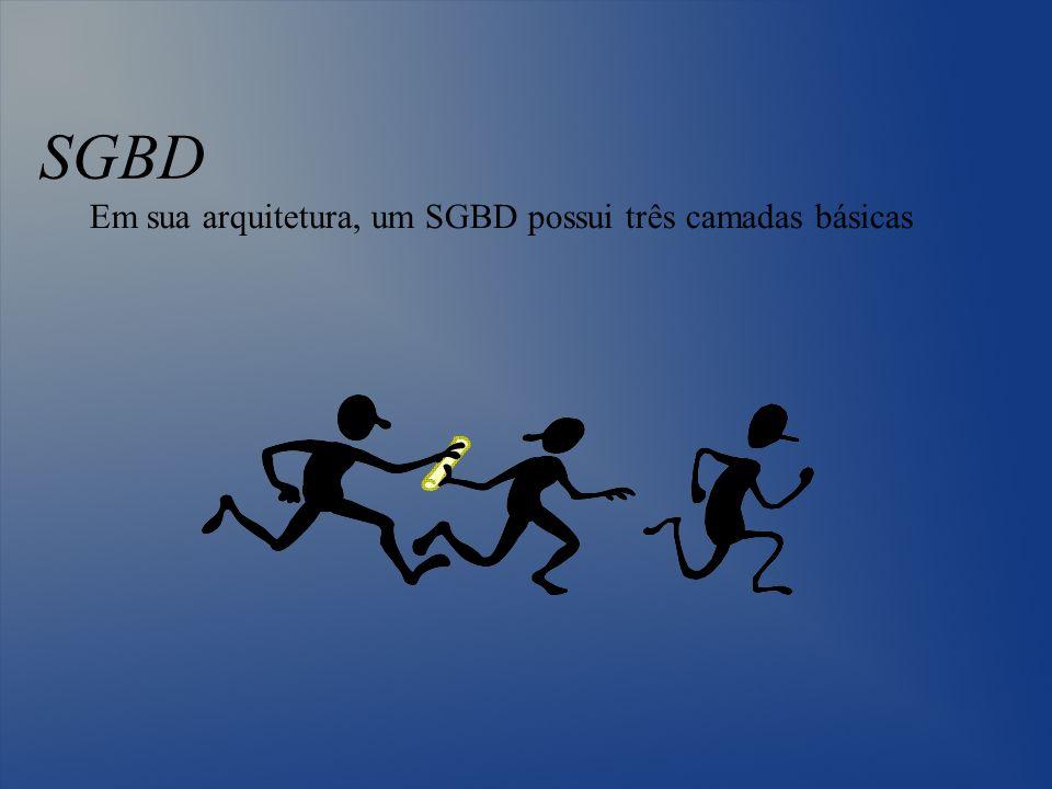 SGBD Em sua arquitetura, um SGBD possui três camadas básicas
