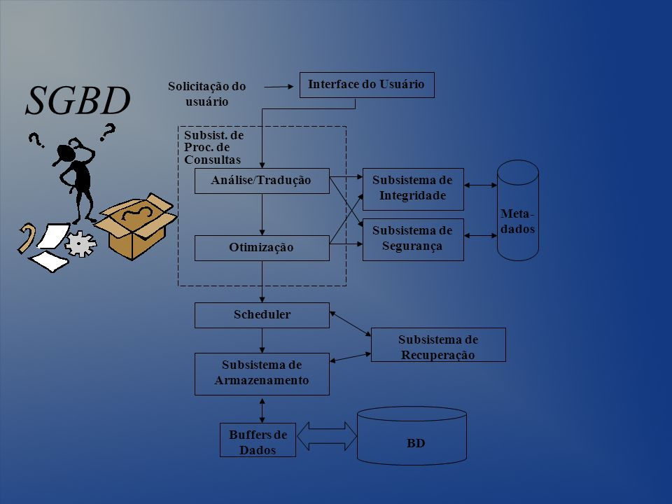 SGBD Solicitação do usuário Interface do Usuário