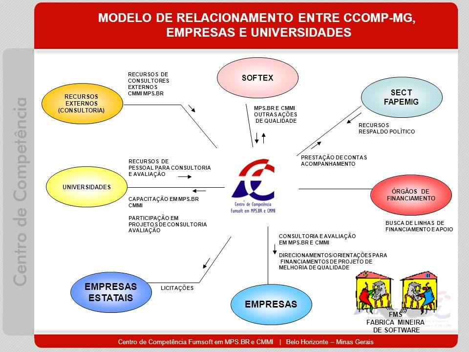 MODELO DE RELACIONAMENTO ENTRE CCOMP-MG, EMPRESAS E UNIVERSIDADES