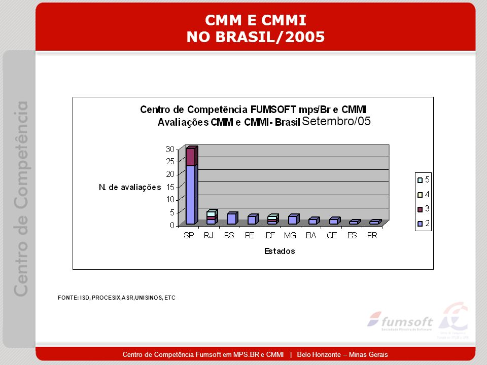 CMM E CMMI NO BRASIL/2005 Setembro/05