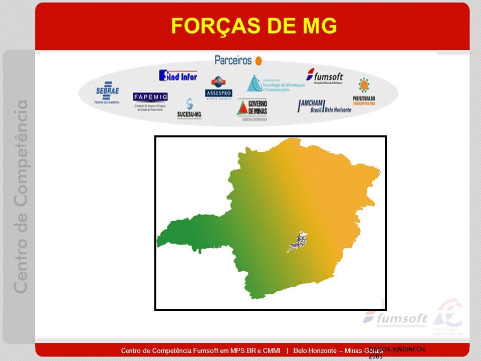 FORÇAS DE MG Centro de Competência Fumsoft em MPS.BR e CMMI | Belo Horizonte – Minas Gerais. DADOS-SINDINFOR.