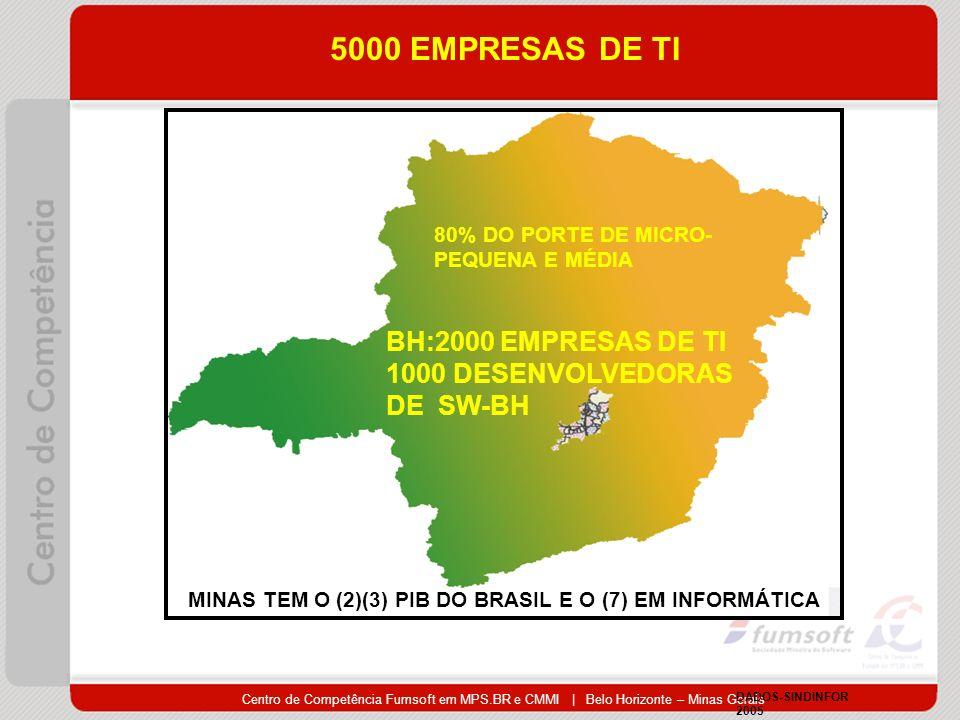 5000 EMPRESAS DE TI BH:2000 EMPRESAS DE TI 1000 DESENVOLVEDORAS