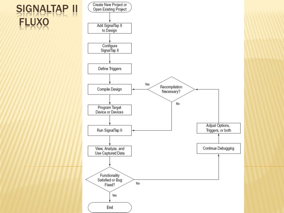 SIGNALTAP II FLUXO