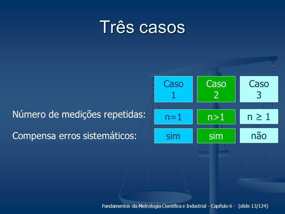 Três casos Caso 1 n=1 sim Caso 2 n>1 sim Caso 3 n ≥ 1 não