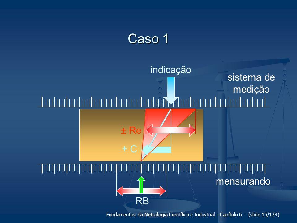Caso 1 indicação sistema de medição ± Re + C mensurando RB