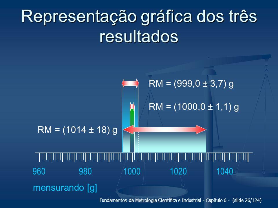 Representação gráfica dos três resultados