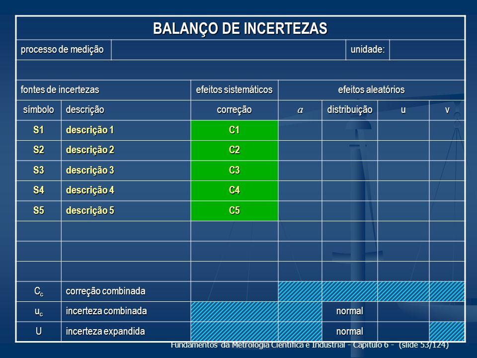 BALANÇO DE INCERTEZAS processo de medição unidade: