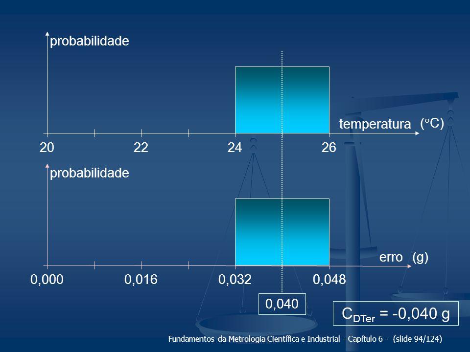 CDTer = -0,040 g probabilidade 0,040 22 20 24 26 temperatura (C)