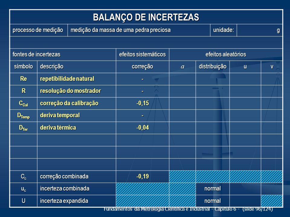 BALANÇO DE INCERTEZAS processo de medição