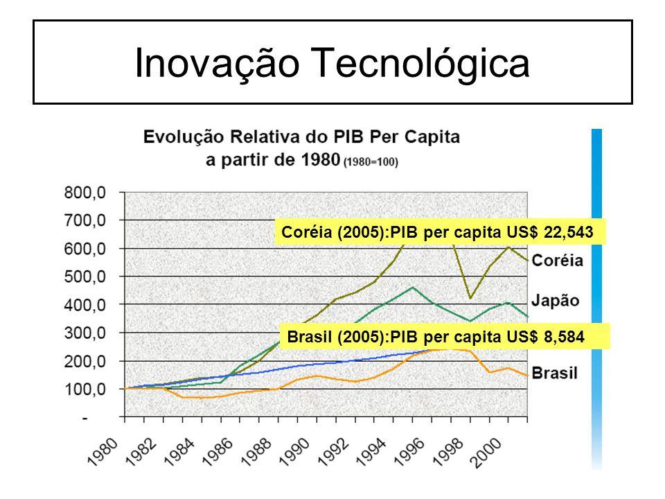 Inovação Tecnológica Coréia (2005):PIB per capita US$ 22,543