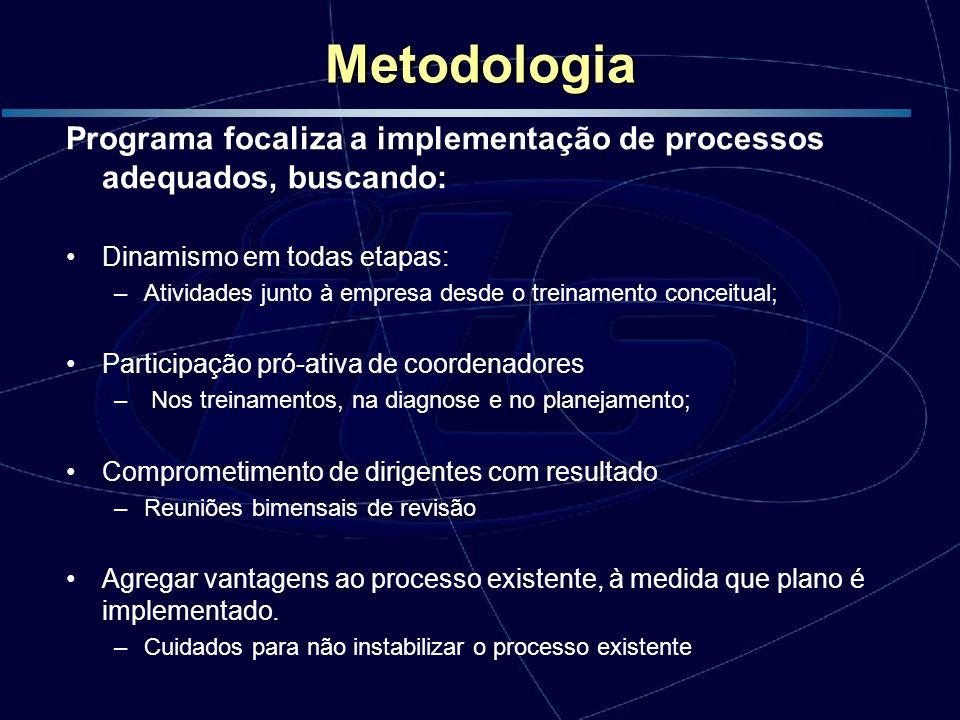 Metodologia Programa focaliza a implementação de processos adequados, buscando: Dinamismo em todas etapas: