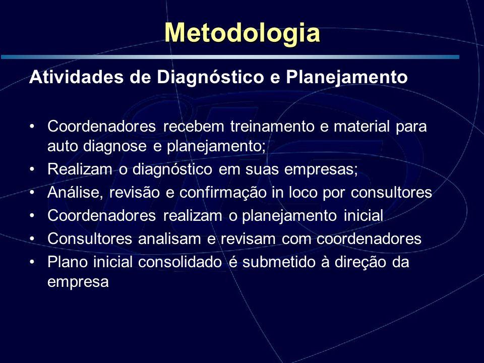 Metodologia Atividades de Diagnóstico e Planejamento
