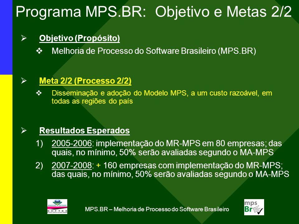 Programa MPS.BR: Objetivo e Metas 2/2
