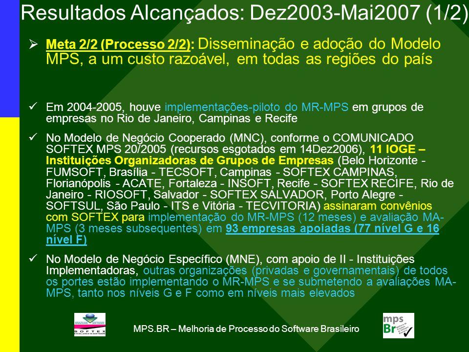 Resultados Alcançados: Dez2003-Mai2007 (1/2)