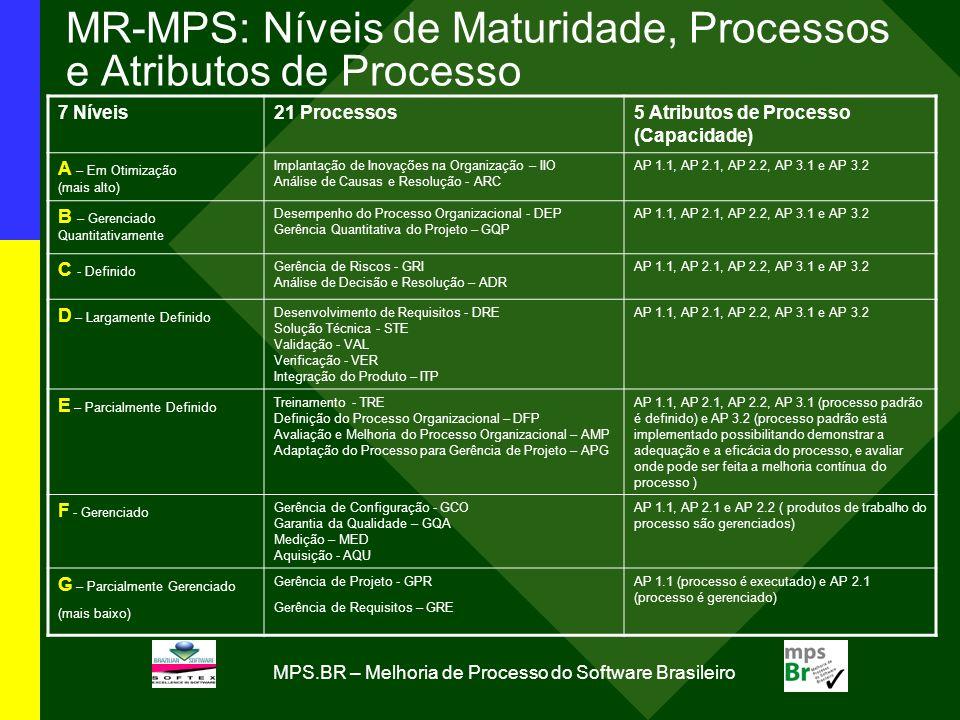MR-MPS: Níveis de Maturidade, Processos e Atributos de Processo