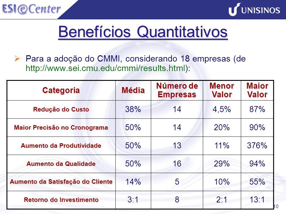 Benefícios Quantitativos