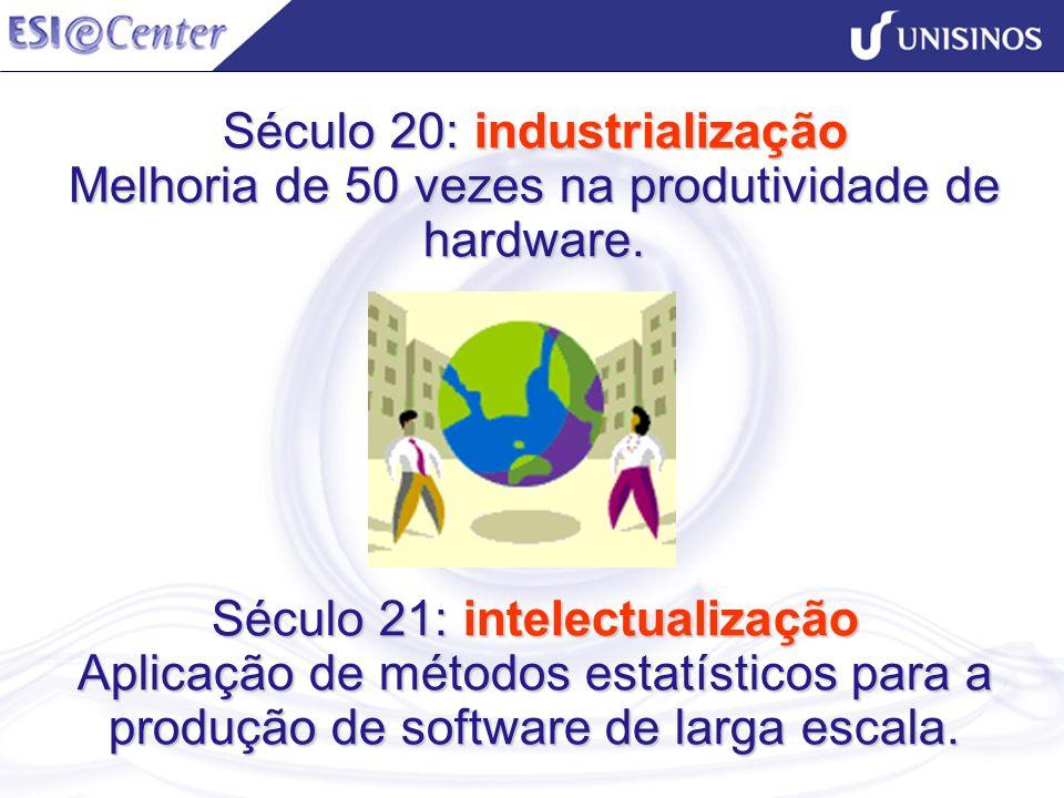 Século 20: industrialização Melhoria de 50 vezes na produtividade de hardware.