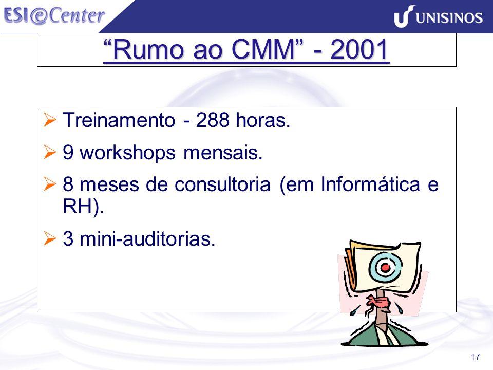 Rumo ao CMM - 2001 Treinamento - 288 horas. 9 workshops mensais.