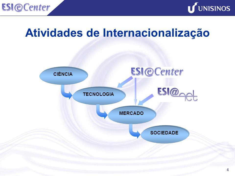 Atividades de Internacionalização