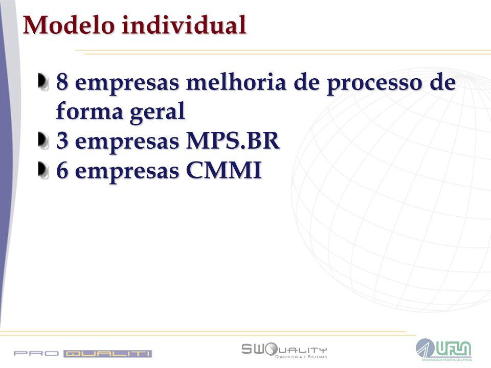 Modelo individual 8 empresas melhoria de processo de forma geral