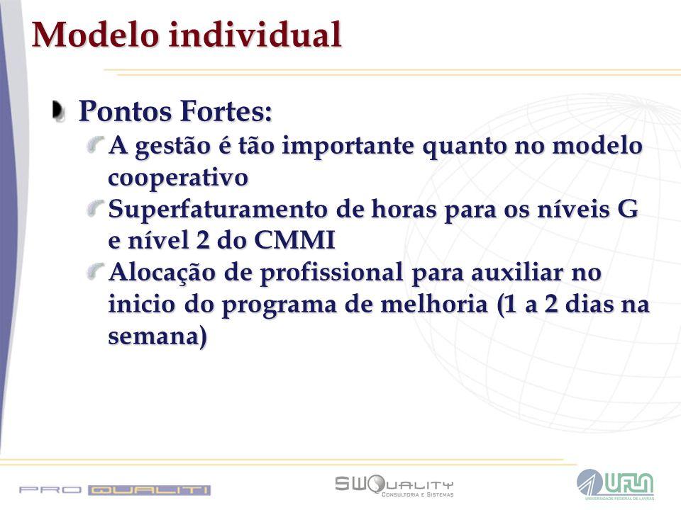 Modelo individual Pontos Fortes: