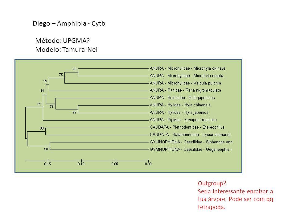Diego – Amphibia - Cytb Método: UPGMA Modelo: Tamura-Nei Outgroup