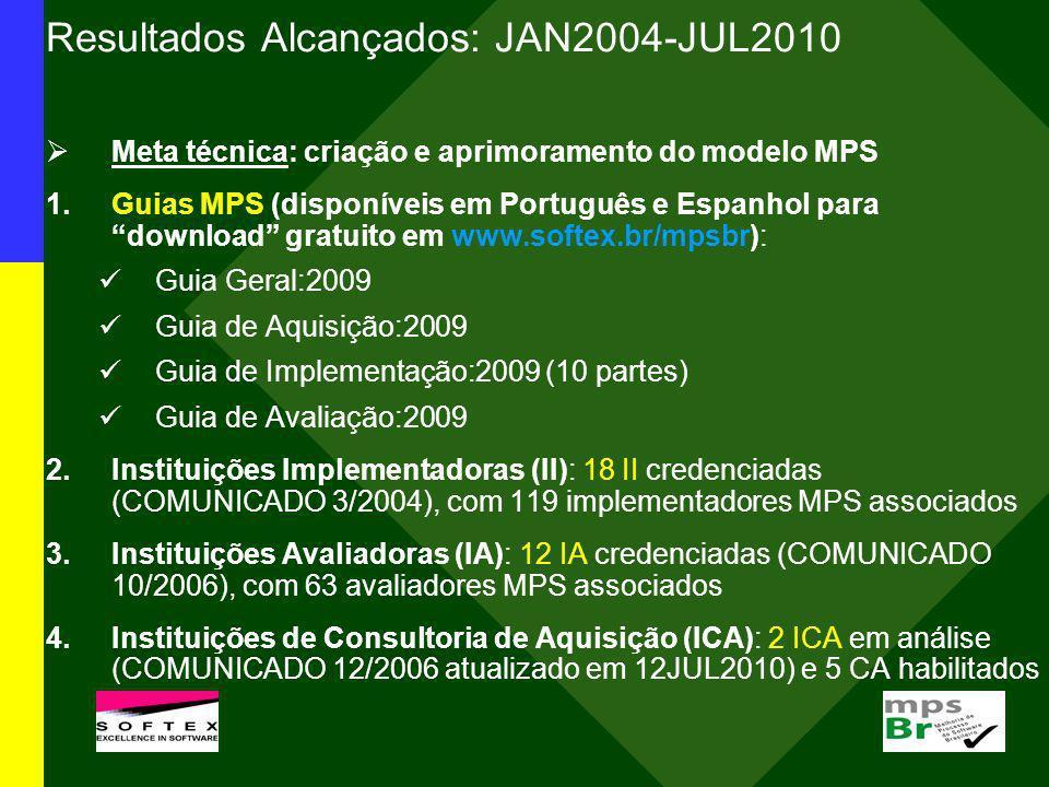 Resultados Alcançados: JAN2004-JUL2010