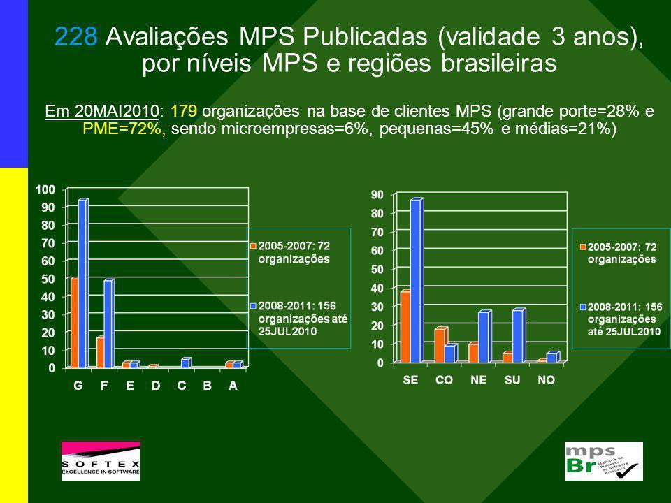 228 Avaliações MPS Publicadas (validade 3 anos), por níveis MPS e regiões brasileiras Em 20MAI2010: 179 organizações na base de clientes MPS (grande porte=28% e PME=72%, sendo microempresas=6%, pequenas=45% e médias=21%)