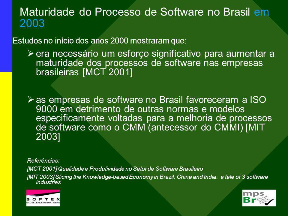 Maturidade do Processo de Software no Brasil em 2003